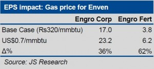 Company Analysis (Engro)