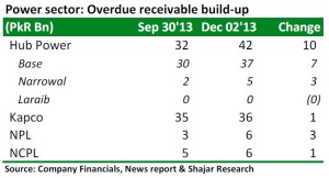 Economy Overview circular debt