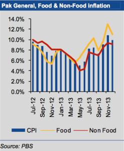 Economy Overview (Pakistan News) cpi