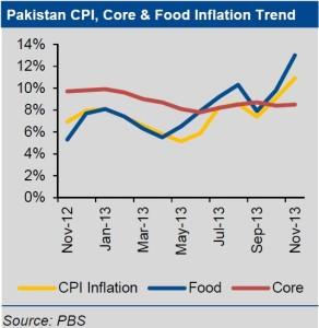 Economy Overview (Pakistan News) SBP