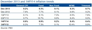 Economy Overview (Pakistan News) CPI