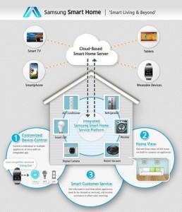 IT/Telecom (Pakistan News) Samsung Smart Home