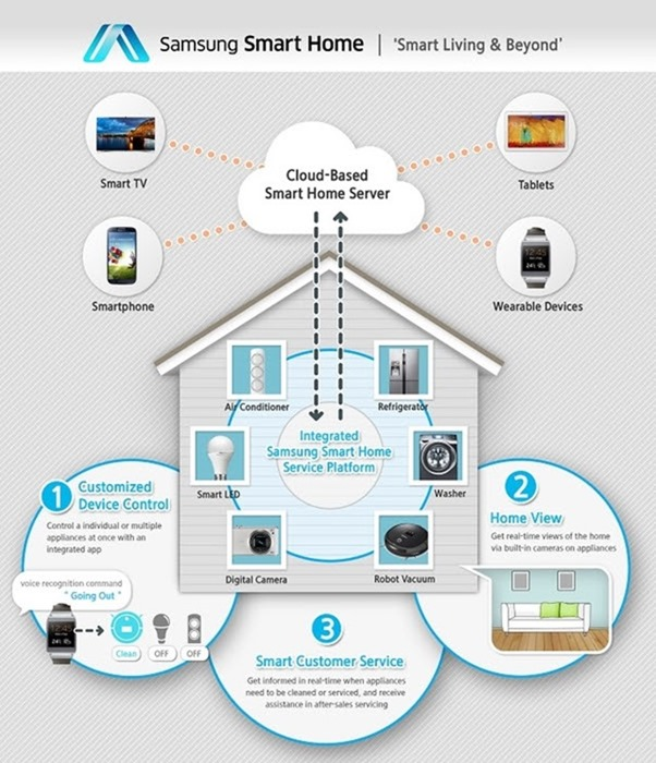 IT/Telecom (Pakistan News) Samsung Smart Home