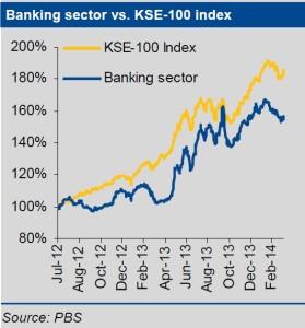 Banking (Pakistan News)