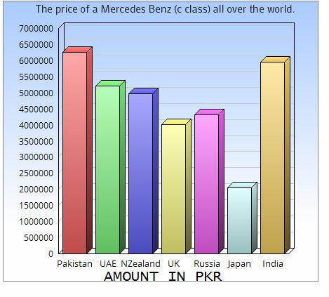 pakistan automobile market